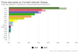 Force des partis au Conseil national en 2019 et 2015