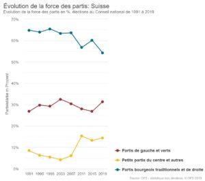 Evolution des forces au Conseil national par camps politiques en % de 1991 à 2019