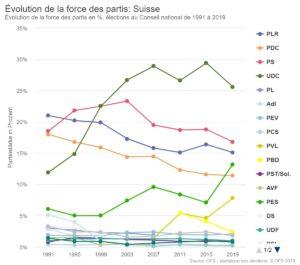 Evolution des forces des partis au Conseil national, en % de 1991 à 2019