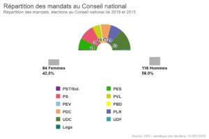 Répartition des mandats au Conseil national de 2015 et 2019
